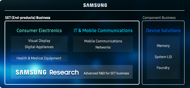 SAMSUNG. SET(END-products) business. Consumer Electronics. Visual Display. Digital Appliances. Health & Medical Equipment. IT & Mobile Communications. Mobile Communications. Networks. SAMSUNG Research. Advanced R&D for SET business. Component Business. Device Solutions. Memory. System LSI. Foundry.