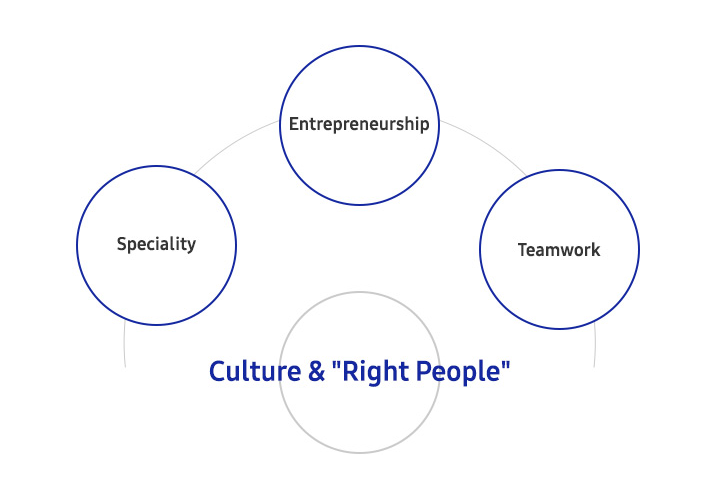 Culture & Right People. Speciality. Entrepreneurship. Teamwork