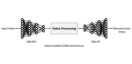 [Blog] VIDEO SCALENET (VSN) – TOWARDS THE NEXT GENERATION VIDEO STREAMING SERVICE