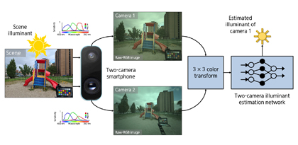 [Blog] Leveraging the Availability of Two Cameras for Illuminant Estimation