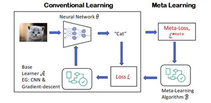 [Blog] Meta-Learning in Neural Networks