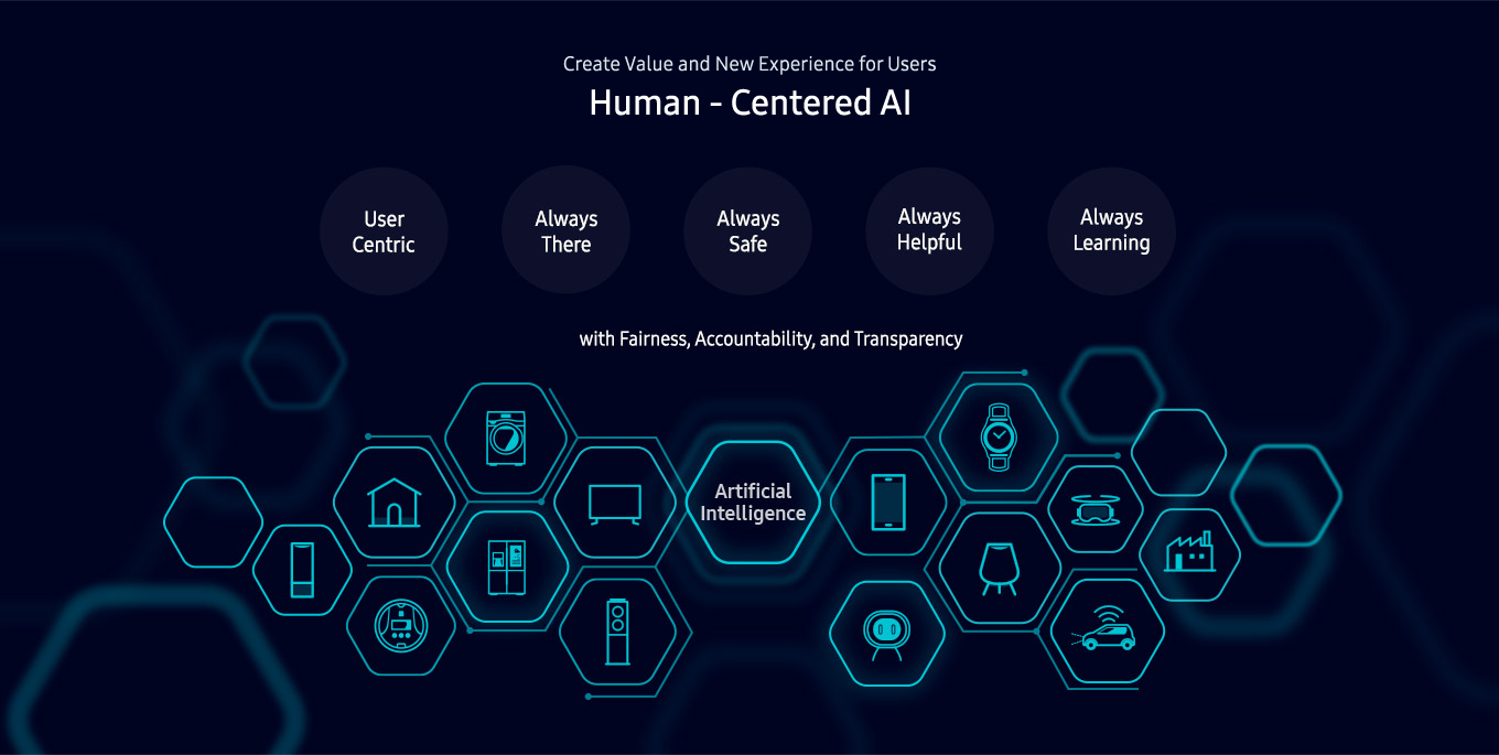 Shaping a New Era of Connected Living with AI. Samsung will create entirely new experiences and values just for you! User Centric, Always Safe, Always Helpful, Always Learning. with Fairness, Accountability, and Transparency. Artificial Intelligence.