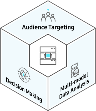 Technology to Turn Ordinary Data into Intelligent Data and Make Deductions - In the center is the Data Intelligence icon with icons showing Data Augmentation, Machine Reasoning, and Auto Data Analytics, around it.