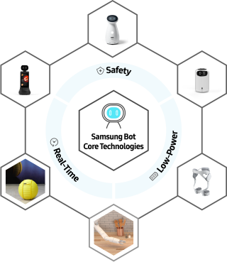 In the centre is the 'Samsung Bot SW/HW Plaform' icon with icons showing Safety, Real-Time, and Low-Power, surrrounding it. There are also five icons showing shopping and health, etc., around it.