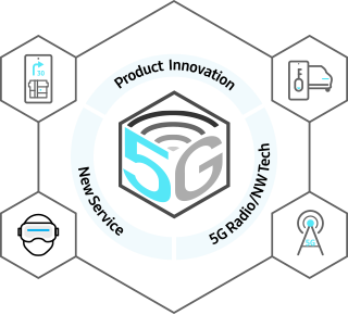 5G image - product innovation, new service, 5g redio/NW tech