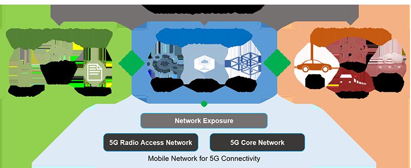 Work Scope of 3GPP SA6