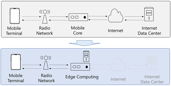 Figure 1: Edge Computing