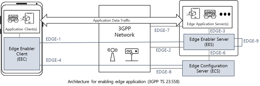 Architecture for enabling edge application (3GPP TS 23.558)