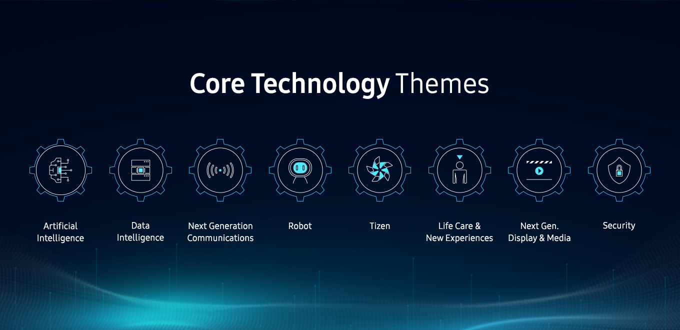 Core Technology Themse - artificial intelligence, data intelligence, next generation communications, robot, tizen, lifecare wellness, next generation visual technology, security