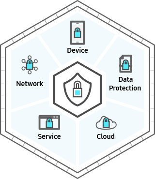 In the centre is the Security icon with icons showing Device, Cloud, Service, and Network, around it. A lock is drawn on each icon.