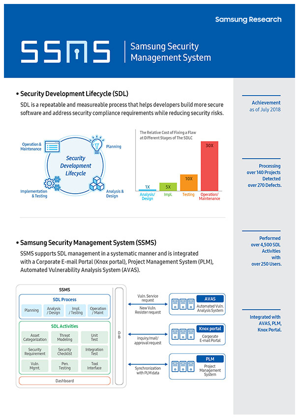 SSMS. Samsung Security Management System. SAMSUNG Research. Security Development Lifecycle (SDL). SDL is a repeatable and measureable process that helps developers build more secure software and address security compliance requirements while reducing security risks. Achievement as of July 2018. Security Development Lifecycle(Operation & Maintenance, Planning, Analysis & Design, Implementation & Testing). The Relative Cost of Fixing a Flaw at Different Stages of the SDLC(Analysis/Design - 1x, ImpL - 5x, Testing - 10x, Operation/Maintenance - 30x). Processing over 140 Projects Detected over 270 Defects. Samsung Security Management System (SSMS). SSMS supports SDL management in a systematic manner and is integrated with a Corporate E-mail Portal(Knox portal), Project Management System (PLM), Automated Vulnerability Analysis System(AVAS). Performed over 4,500 SDL Activities with over 250 Users. SSMS. SDL process(Planning, Analysis/Design, ImpL/Testing, Operation/Maint.), SDL Activities(Asset Categorization, Security, Requirement, Vuln. Mgmt., Threat Modeling, Security Checklist, Pen. Testing, Unit Test, Integration Test, Tool Interface), Dashboard. DB. Vuln. Service request, New Vuln. Resister request. AVAS(Automated Vuln. Analysis System). Inquiry/mail/approval request. Knox portal(Corporate E-mail Portal). Synchronization with PLM data. PLM(Project Management System). Integrated with AVAS, PLM, Knox Portal.
